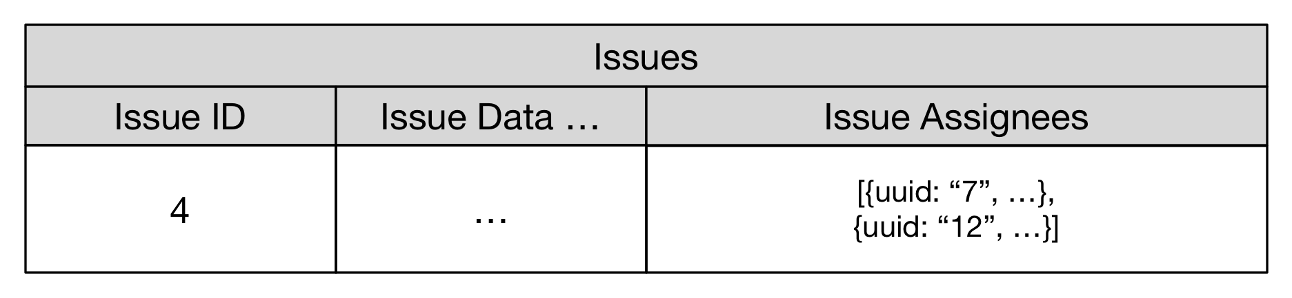 Modeling one-to-many in SQlite using the JSON1 extension · [Thinking
